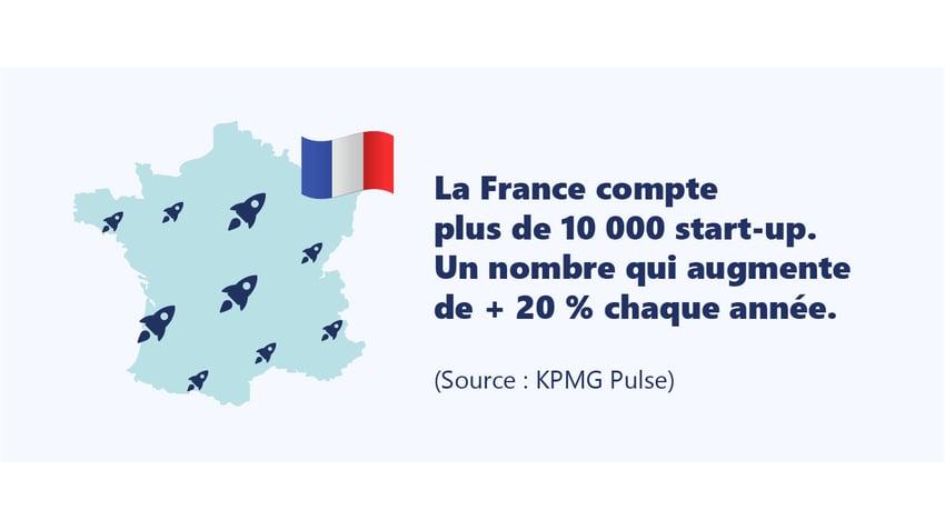 La france compte plus de 10 000 start-ups