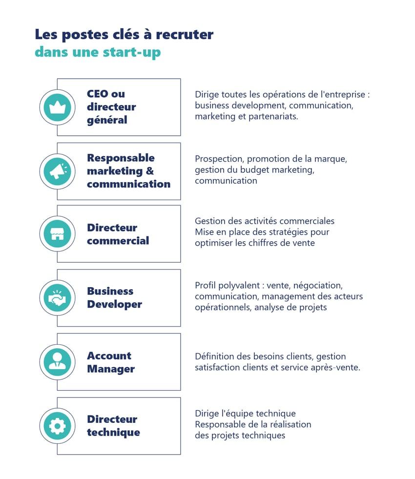 Profils clés des start-ups