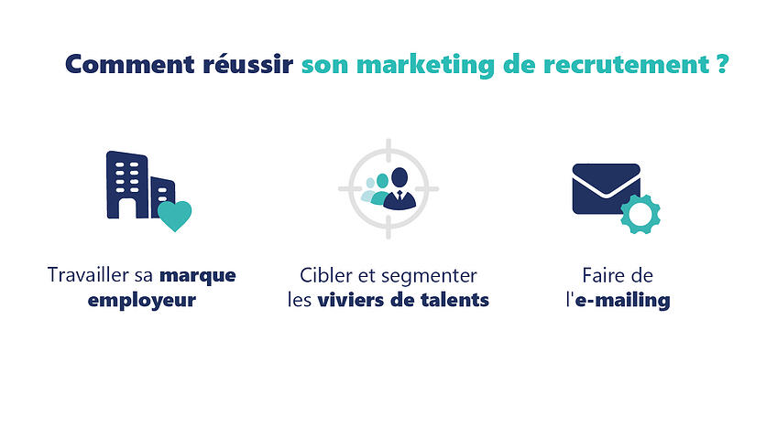 Comment réussir son marketing de recrutement