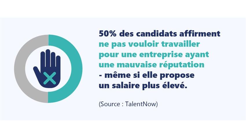 50% des candidats affirment ne pas vouloir travailler dans une entreprise avec une mauvaise reputation