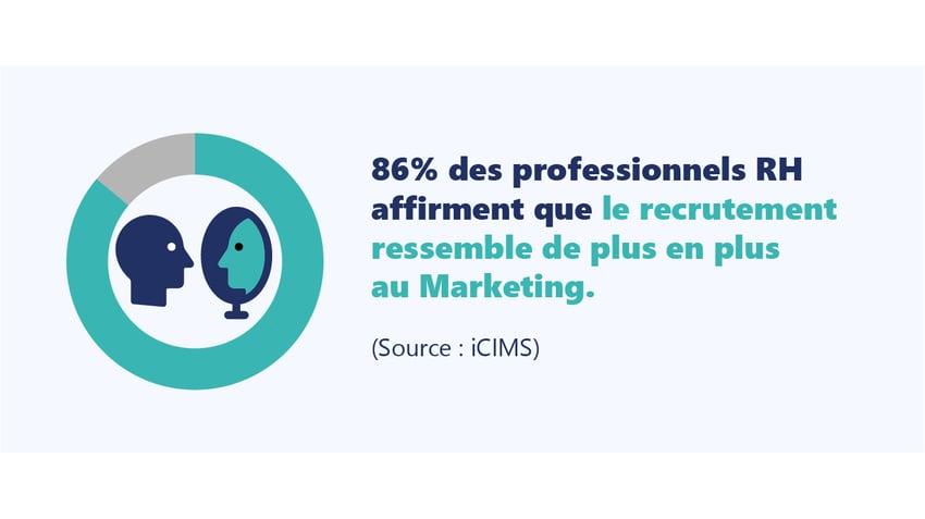 86% des professionnels du recrutement affirme que le recrutement ressemble plus au marketing