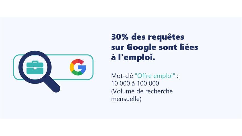 30% des requêtes sur Google sont liées à l'emploi