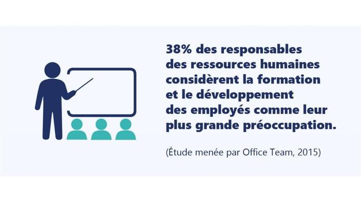 38% des responsables des ressources humaines considèrent la formation et le développement des employés comme leur plus grande préoccupation