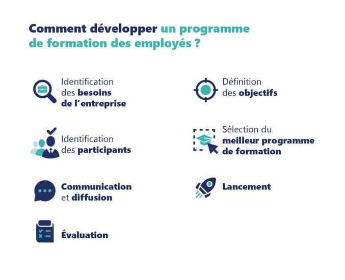 Comment développer un programme de formation des employés ?