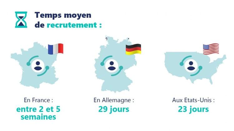 Temps moyen de recrutement en France