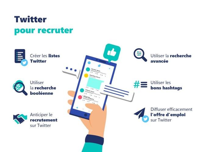 Twitter pour le recrutement