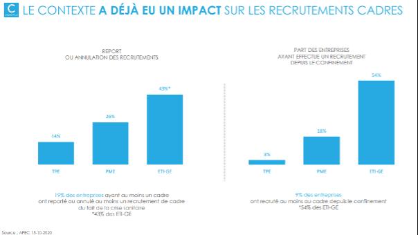 Etude : 54% des ETI et grandes entreprises ont recruté au moins un cadre depuis le confinement, contre 9% des entreprises en général