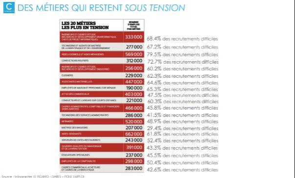 20 métiers qui restent sous tension selon l'étude du Figaro Classified