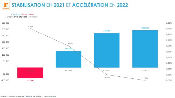 Statistique clé : Stabilisation en 2021 et accélération en 2022