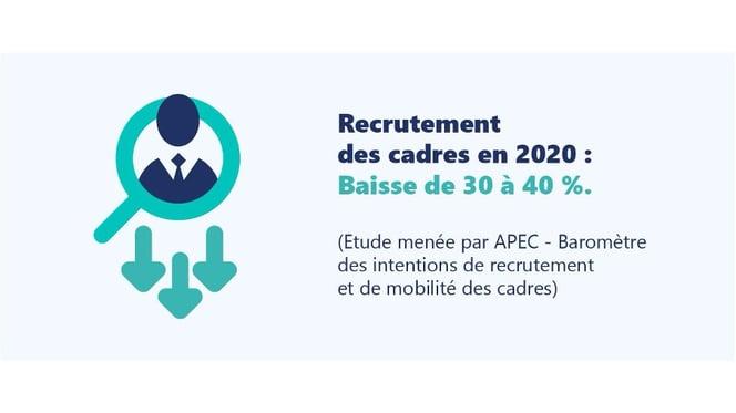 Recrutement de cadres en 2020 : Baises de 30 à 40%