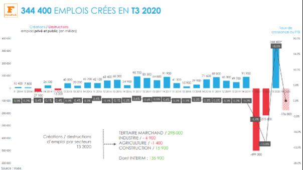 Recrutement des cadres post covid statistiques clés : 344 400 emplois créés en T3 2020