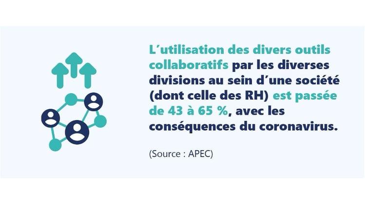 L'utilisation des divers outils collaboratifs par les cadres est passé de 43% à 65% selon l'APEC.