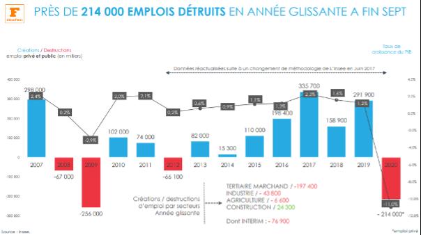 Recrutement des cadres post covid : statistiques clés 1 : Près de 214 000 emplois détruits en année glissante à fin sept. Source : Etude Données Marché, Figaro Classified, publiée en novembre 2020