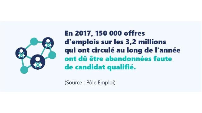En 2017, 150 000 offres d'emploi sur les 3,2 millions qui ont circulé au long de l'année ont dû être abandonnées faute de candidat qualifié