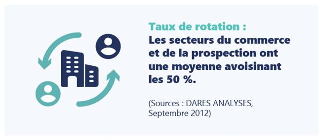 Les secteurs du commerce et de la prospection ont une moyenne de turnover avoisinant les 50%. (Sources : DARES ANALYSES, Septembre 2012)
