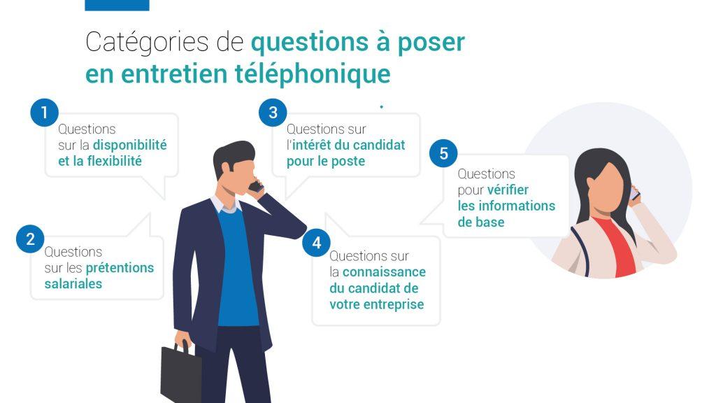 Les questions à poser en entretien téléphonique