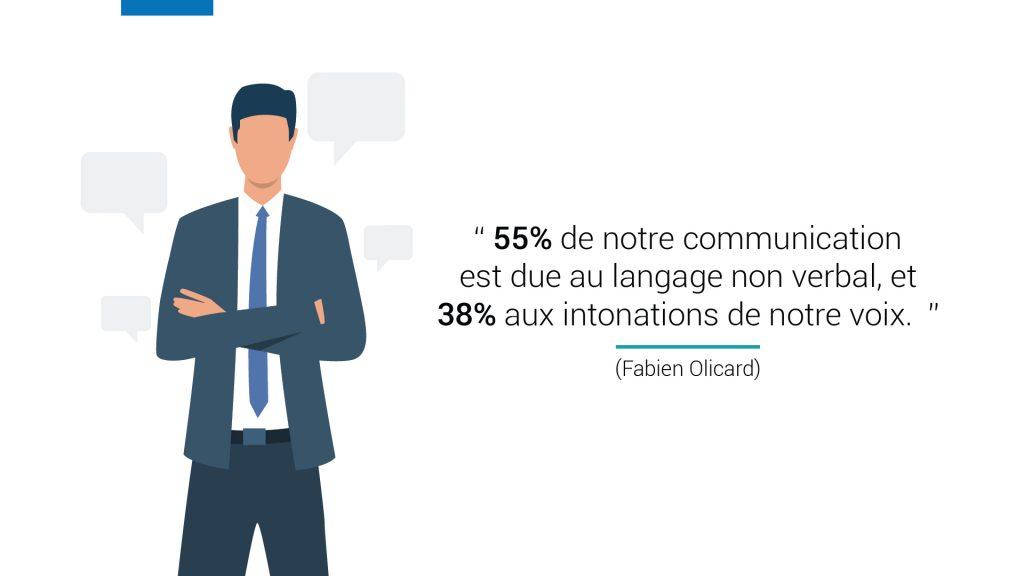 55% de notre communication est due au langage non verbal