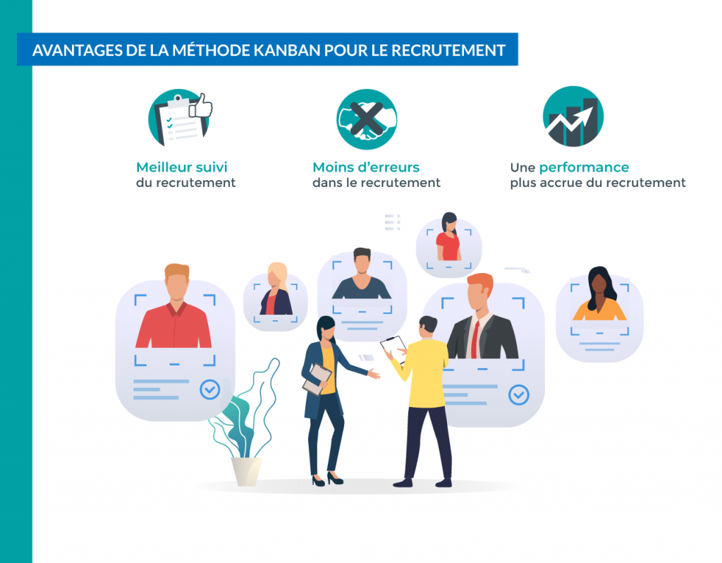 La méthode Kanban permet : un meilleur suivi, une diminution du nombre d'erreurs, une meilleure performance des recrutements