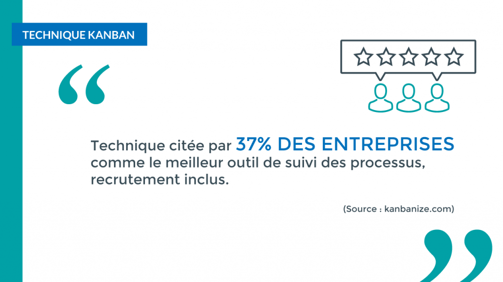 37% des entreprises préconisent la méthode Kanban pour leurs recrutements