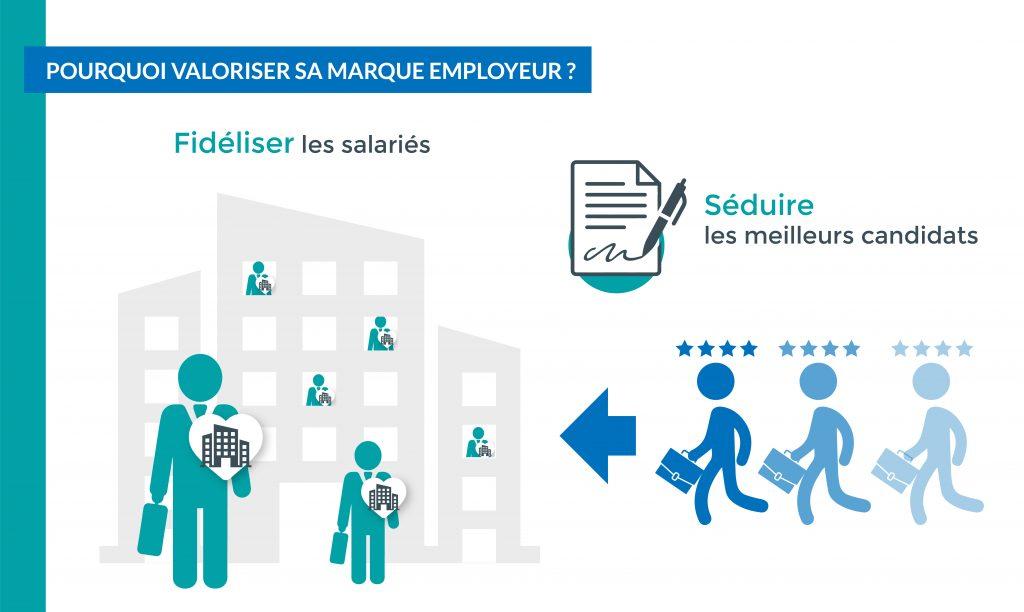 Valoriser sa marque employeur permet de : fidéliser ses salariés, séduire les meilleurs candidats