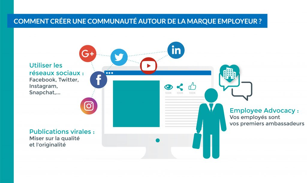 Utilisez vos réseaux sociaux et ceux de vos salariés pour communiquer autour de votre marque employeur