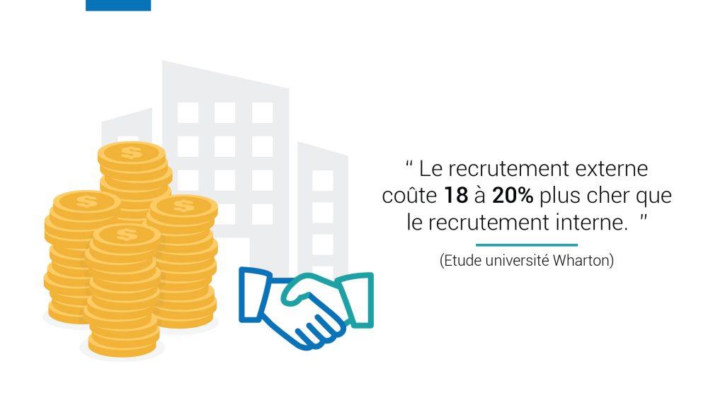 Le recrutement externe coûte 18 à 20% plus cher que le recrutement interne. Source : Université Wharton