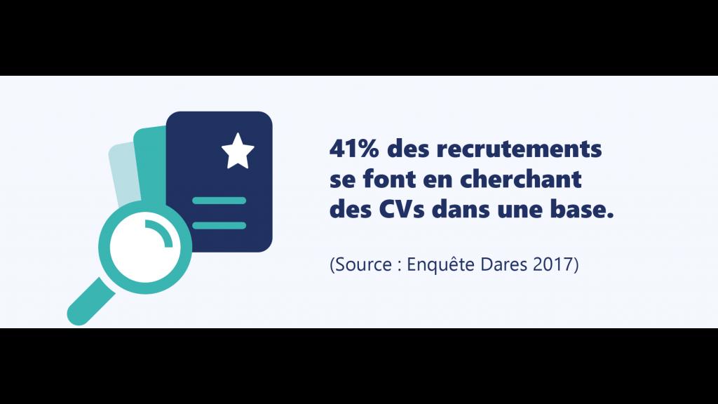41% des recrutements se font en cherchant des CVs dans une base.