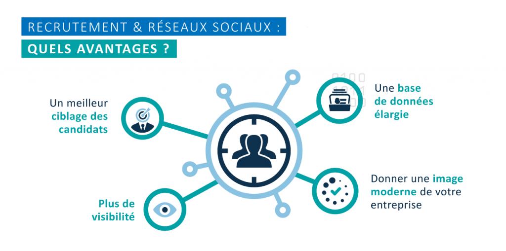Les avantages à recruter grâce aux réseaux sociaux : meilleur ciblage des candidats, une base de données élargie, gagner en visibilité, donner une image moderne