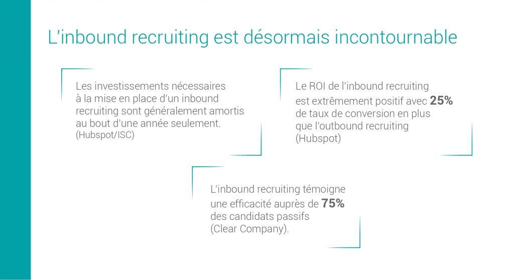 L'inbound recruiting témoigne une efficacité auprès de 75% des candidats passifs