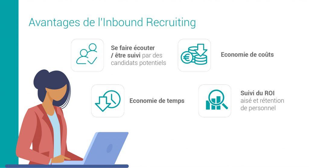 Les avantages des l'inbound recruiting : être suivi, économies de coûts, économies de temps, suivi du ROI