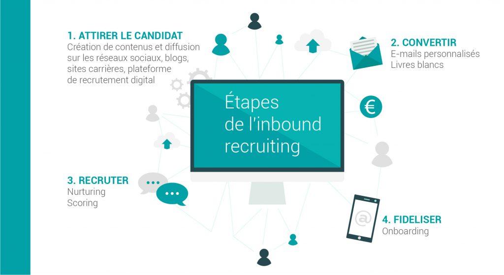 Les étapes de l'inbound recruiting : attirer les candidats, convertir, recruter, fidéliser