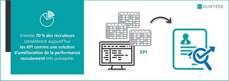 70 % des recruteurs considèrent aujourd'hui les KPI comme une solution d'amélioration de la performance recrutement
