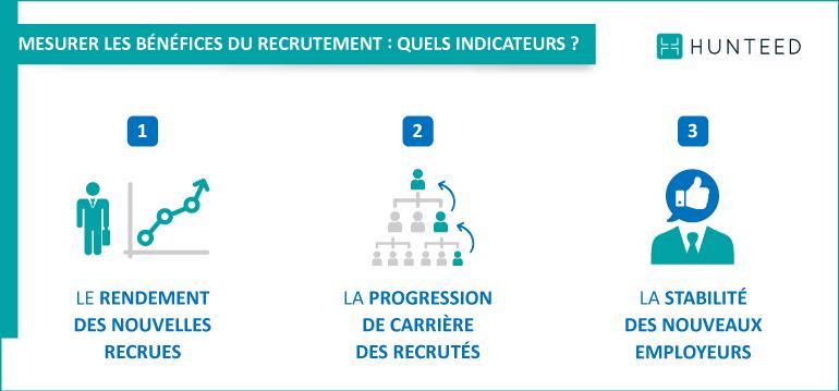 Mesurer les bénéfices du recrutement : quels indicateurs ?