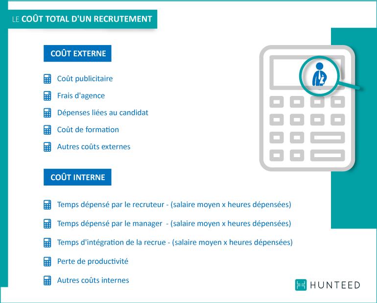 Le coût total d'un recrutement