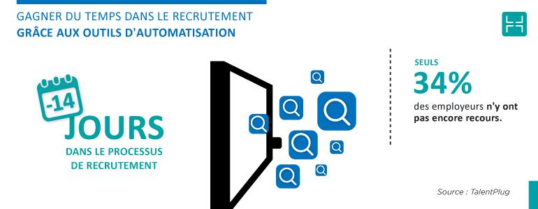 Le recrutement en 2019 fait usage des outils d'automatisation du recrutement