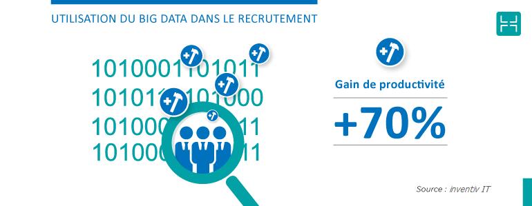 Développer une base de données des candidats potentiels