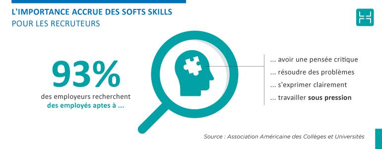 Les soft skills ont une importance accrue