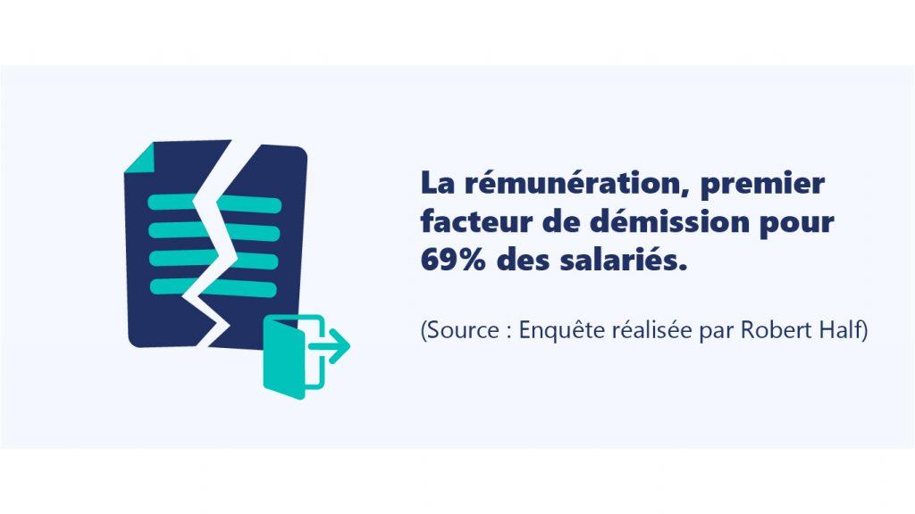 La rémunération, premier facteur de démission pour 69% des salariés