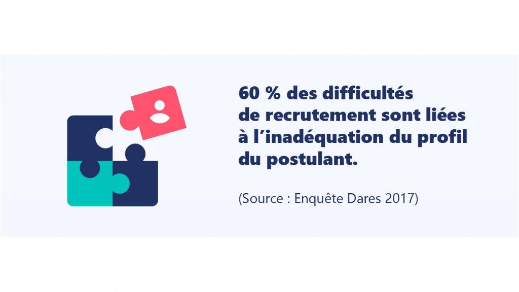60% des difficultés de recrutement sont liées à inédaquation des profils-Enquête-Dares-2017