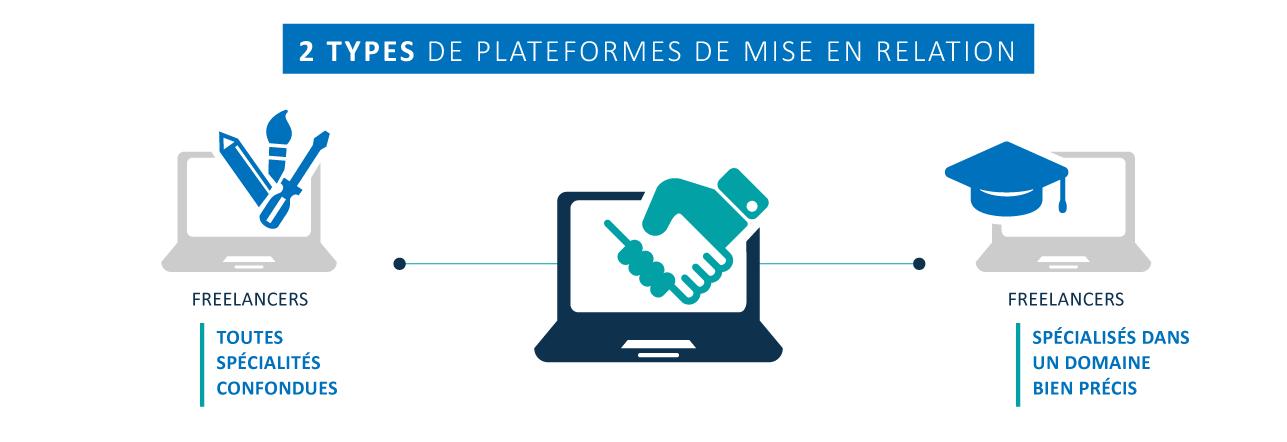 2 types de plateformes de mise en relation : les plateformes généralistes et les plateformes spécialisées